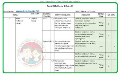 Kisi-Kisi Soal UAS/PAS Kelas 4 Tema 2 K13 Revisi 2018