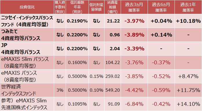 4資産均等型、8資産均等型、世界経済インデックスファンド成績比較表