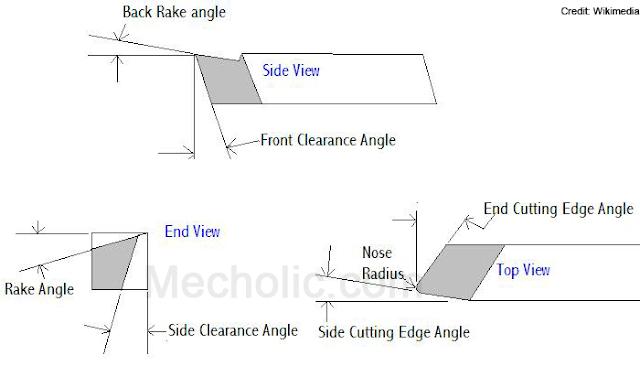 single_poit_cutting_tool_geometry