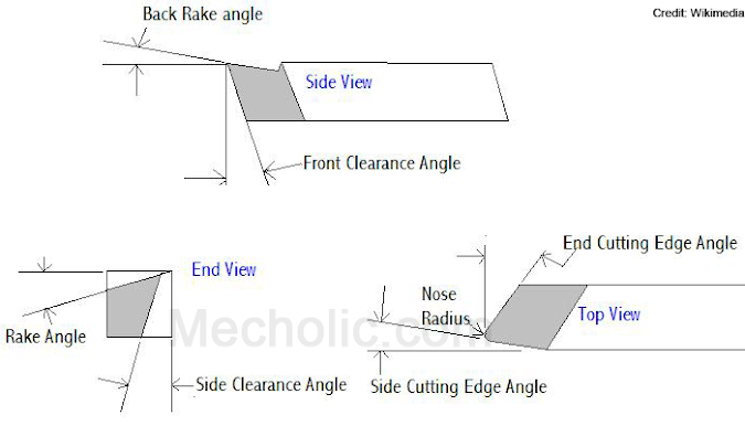 Single Point Cutting Tool Geometry (With Picture)