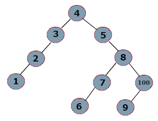 How to do Iterative Postorder Traversal in BST