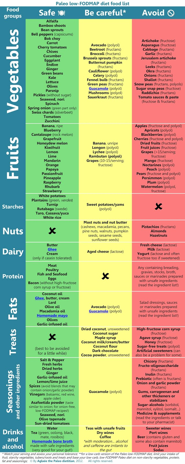 Fodmap Health Fodmap Foods It's commonly recommended to patients with ibs and crohn's disease. fodmap health blogger