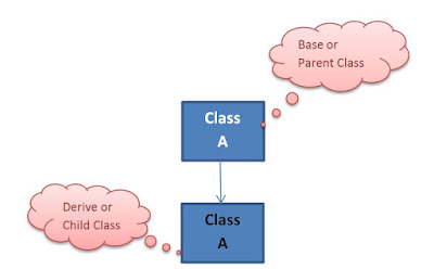 Inheritance Basic Graph