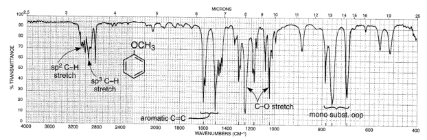 Chemistry Ether Infrared Spectra