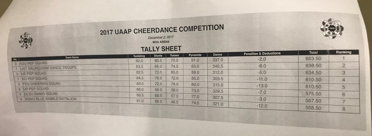 UAAP 2017 CDC tally of scores