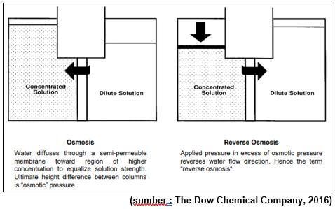 Teori Dan Sistem Operasi Membrane Reverse Osmosis Ro Sains Teknologi Dan Bisnis
