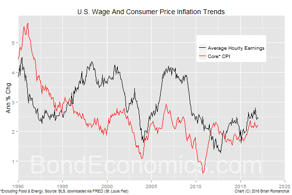 Chart: U.S. hourly wages and core inflation