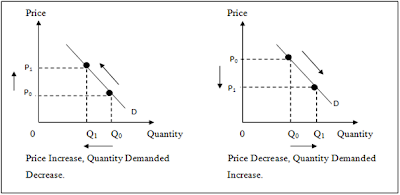 the negative relationship between price and quantity demanded applies to most goods in economy