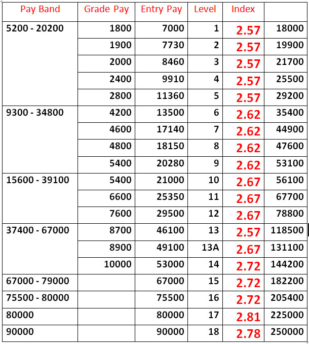 7th-CPC-FITMENT-FACTOR-TABLE