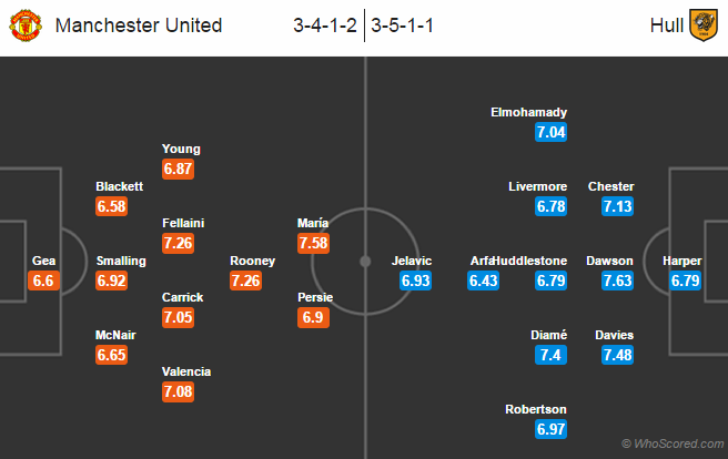 Possible Line-ups: Manchester United vs Hull City