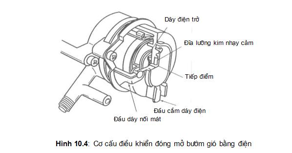 Cơ cấu điều khiển đóng mở bướm gió bằng điện