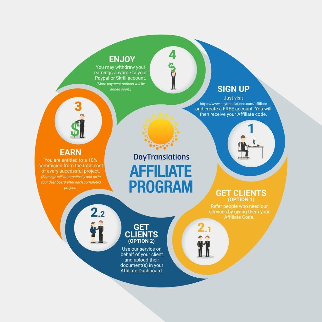 Announcing Day Translations Affiliate Program #infographic