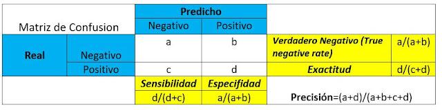 Matriz de confusión con otras métricas de evaluación.