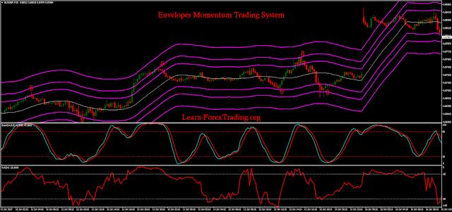 Envelopes Momentum Trading System