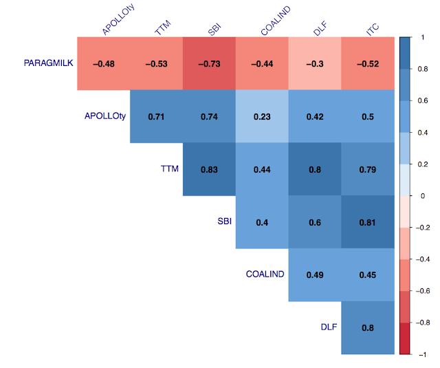 Data Visualisation: Correlation Analysis of Stock Market Data