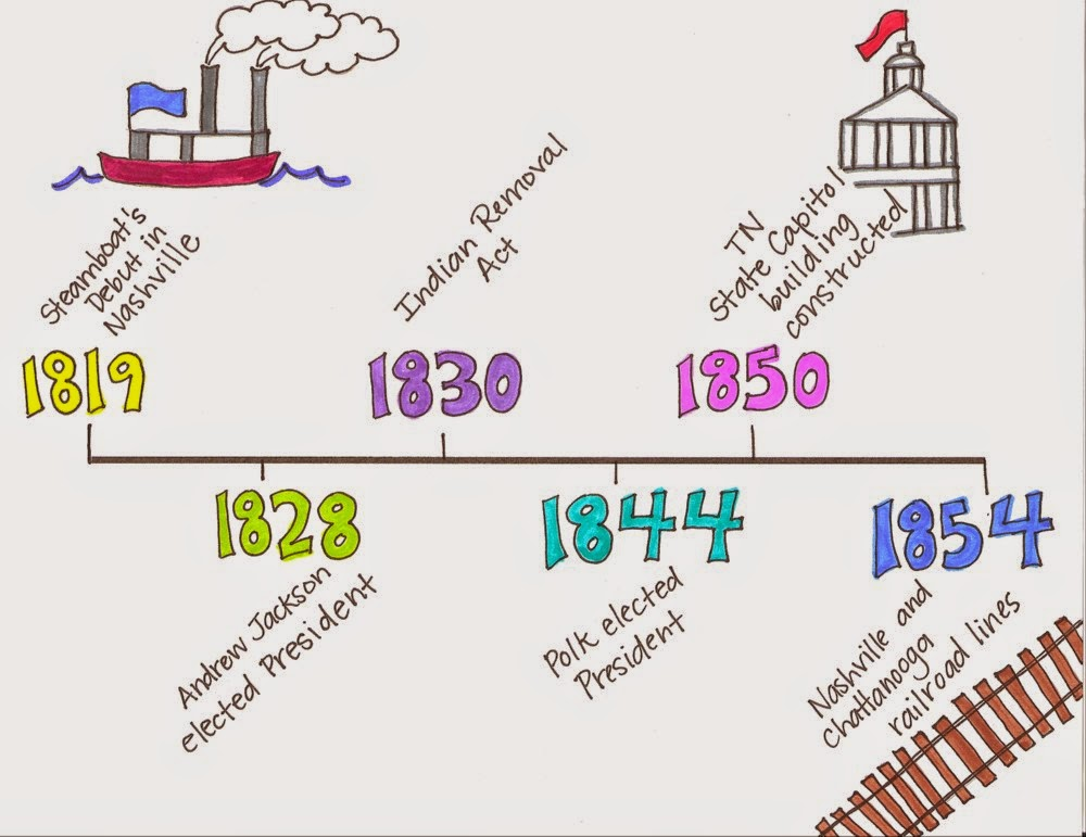 the history of reconstruction Summary: reconstruction chapter 13, lesson  during reconstruction,  congress created three amendments  use with united states history, pp 472– 477.