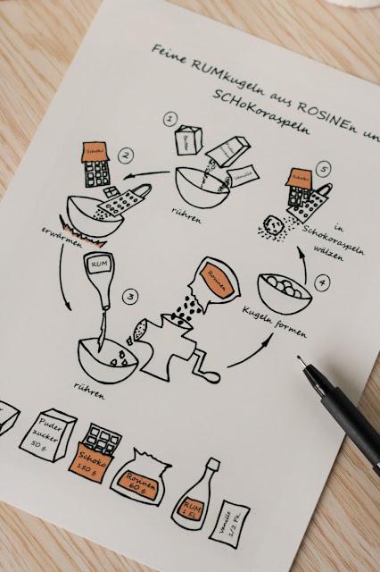 illustriertes Pralinen-Rezept