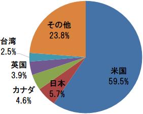 EXE-i グローバル中小型株式ファンド 組入上位5ヵ国