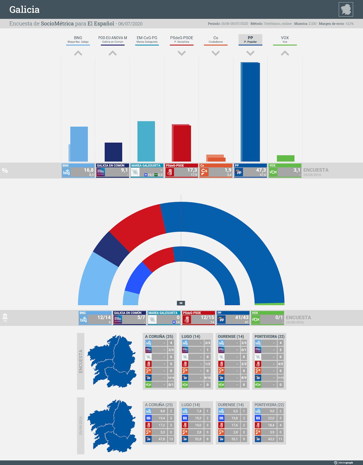 Gráfico de la encuesta para elecciones autonómicas en Galicia realizada por SocioMétrica para El Español, 6 de julio de 2020