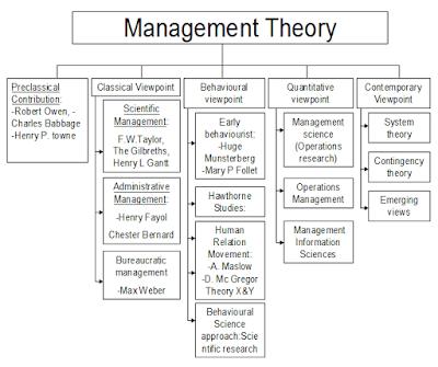 Sejarah Awal Perkembangan Manajemen Sebagai Disiplin Ilmu