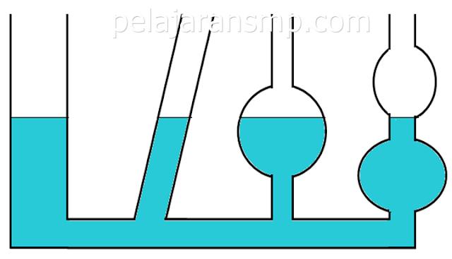 Materi Tekanan Zat Cair, Padat, Hukum Pascal, Bejana, Hukum Archimedes, Terapung Melayang dan Tenggelam IPA SMP Lengkap Gambar Hukum Pascal