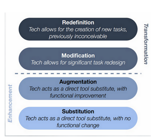 A Must See Chart on SAMR Model and iPad Teaching         ~          Educational Technology and Mobile Learning
