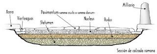 capas-calzadas romanas