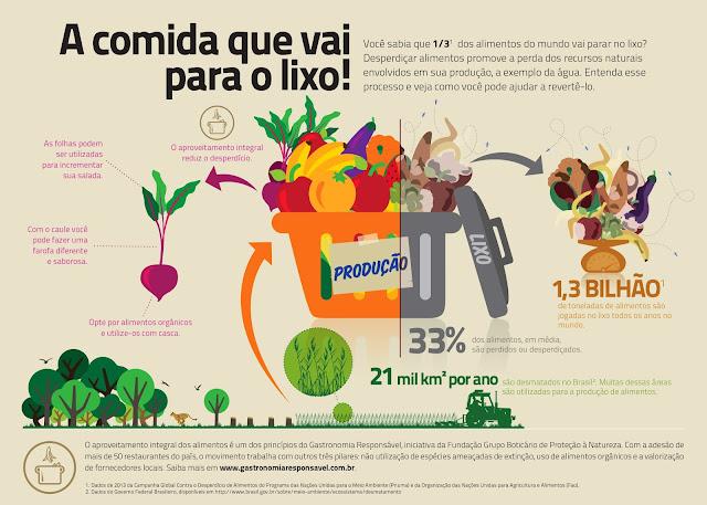 Resultado de imagem para desperdício de alimentos
