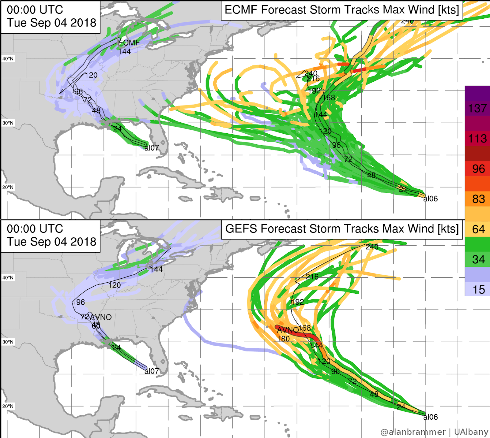 both the ecmwf and the gfs ensembles now have very few members with tracks that maintain a u s bound course so it can t be ruled out but it s unlikely
