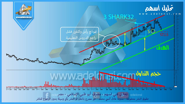 تحليل فني لسهم مصرف أبو ظبي الاسلامي - مصر