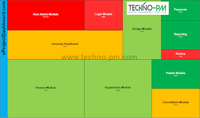 Heat Map Template, high-level heat map template