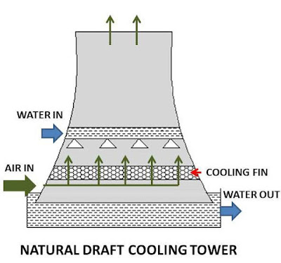 What is Cooling Tower? What are main Types of Cooling Tower?