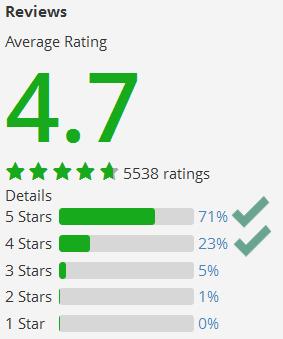 3d training ratings