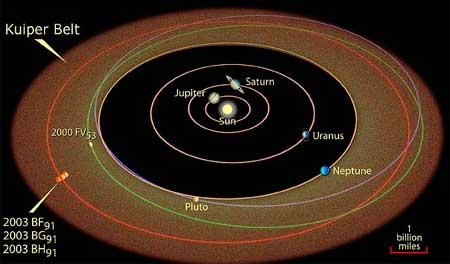 solar system asteroid kuiper belt - photo #20