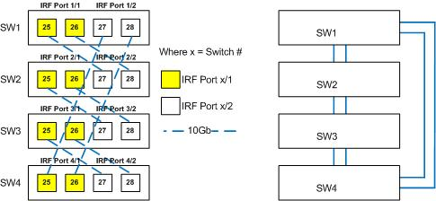 HP Networking: Configuring HP Networking IRF - Intelligent