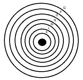 camadas eletronicas em torno do atomo