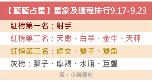 【藍藍占星】一周星象及運程排行2018.9.17-9.23