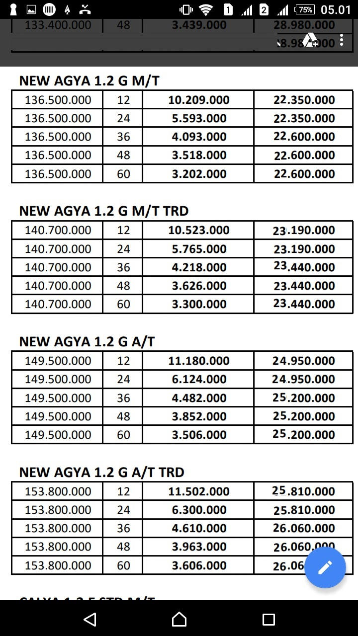 Kekurangan Harga Kredit Toyota Agya Tangguh