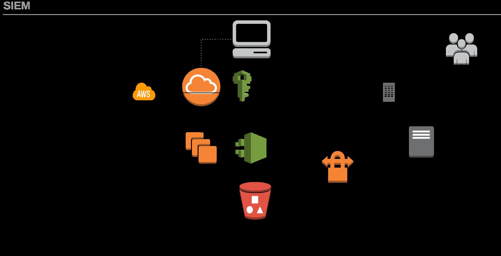 security+: Self-Defending Cloud PoC or Amazon CloudWatch