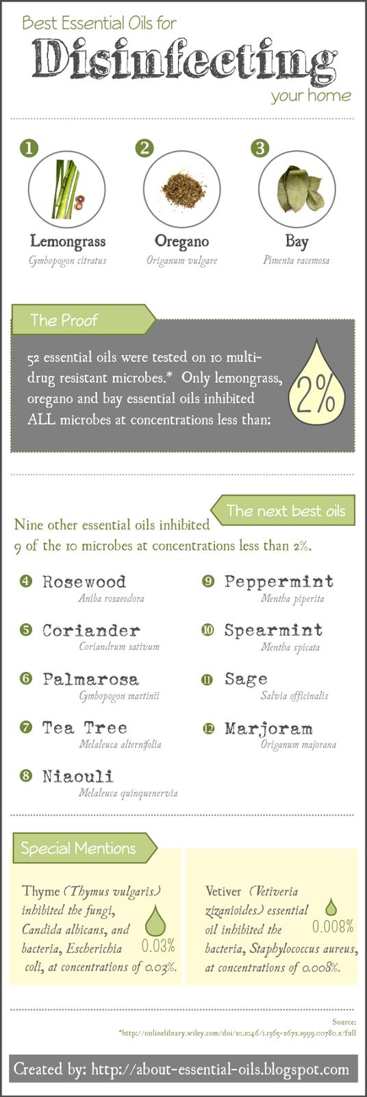 Best Antiviral and Antibacterial Essential Oils