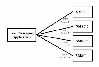 Arsitektur Aplikasi SMS