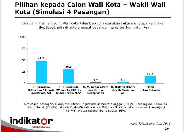 Hasil Survey Indikator Paslon Harno – Fitri memperoleh dukungan paling besar Di Pilwako Palembang