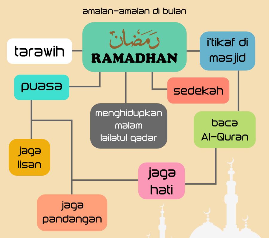 Perkara-perkara Sunat Ketika Puasa Di Bulan Ramadhan