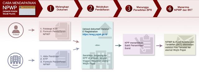 Cara Lengkap dan Syarat Daftar NPWP Online