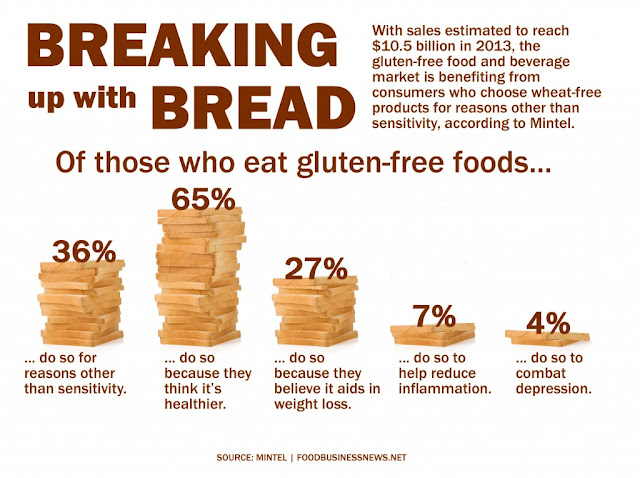Please Know What Celiac Disease Is Not