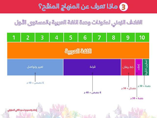 3-الغلاف الزمني لمكونات وحدة اللغة العربية بالمستوى الأول ابتدائي
