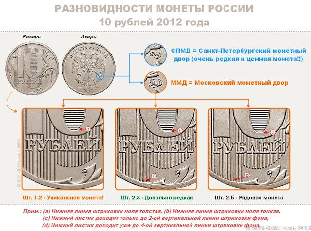 Разновидности 10 рублей 2012 года
