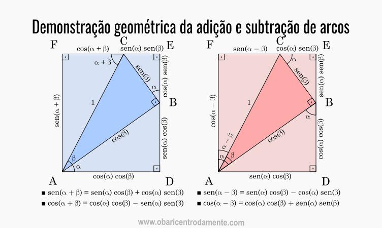 Demonstração geométrica da adição e subtração de arcos