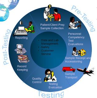 3 giai đoạn trong quy trình đảm bảo chất lượng xét nghiệm