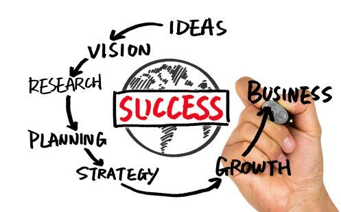 Langkah langkah untuk memulai bisnis